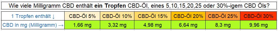 Wie viel CBD ein Tropfen enthält