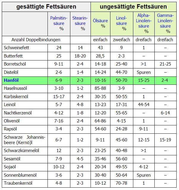 Tabelle der Fettsäuren